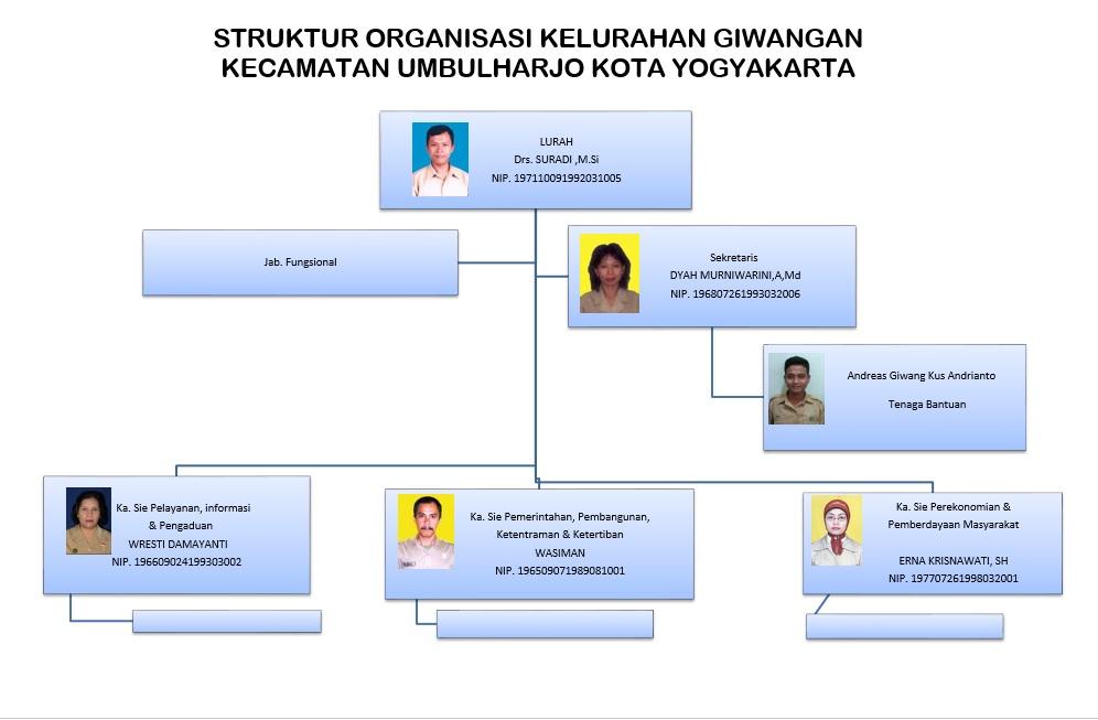 Struktur Organisasi Kelurahan Giwangan